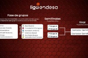 El San Pablo Burgos disputaría la fase final de la Liga Endesa