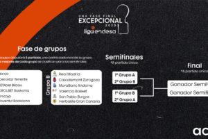El San Pablo Burgos competirá la Fase Final de la Liga Endesa en Valencia